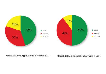 iPhone app development dubai, enterprise market share